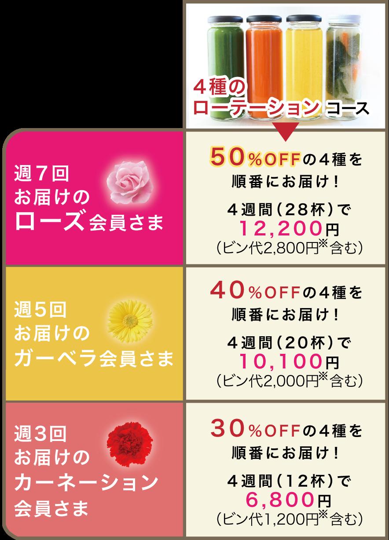 4種のローテーションコース