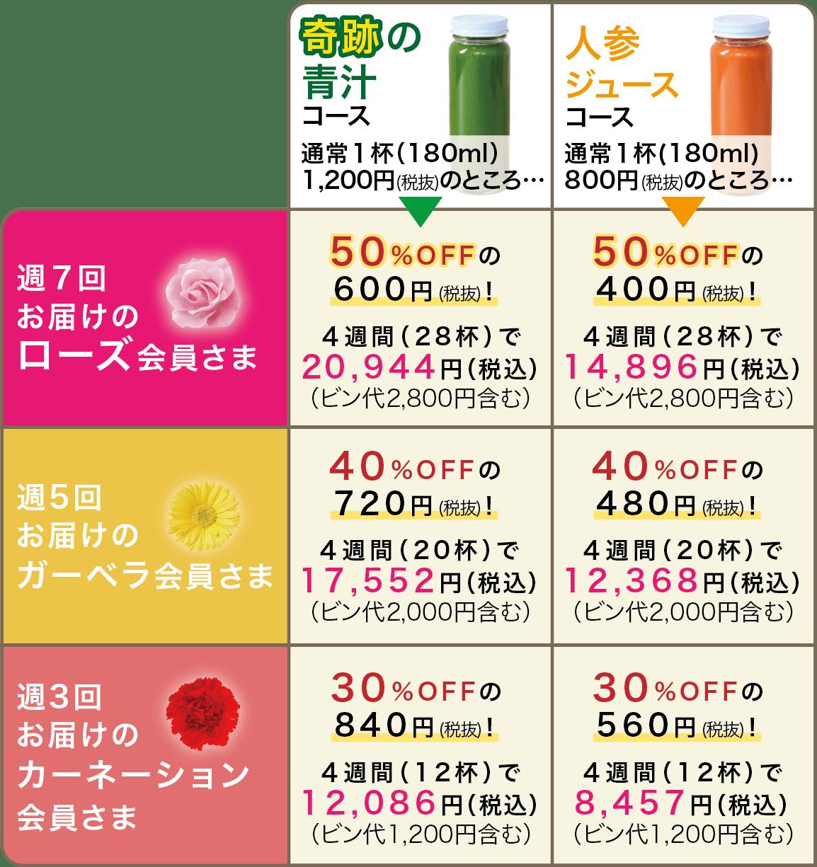 奇跡の青汁コース/人参ジュースコース
