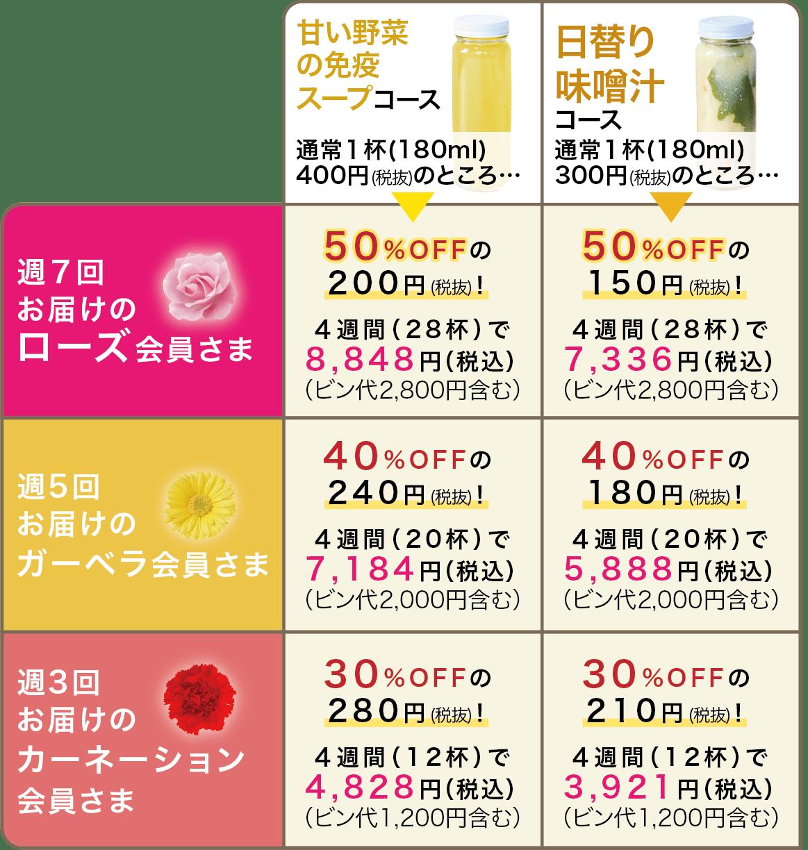 甘い野菜の免疫スープコース/日替り味噌汁コース